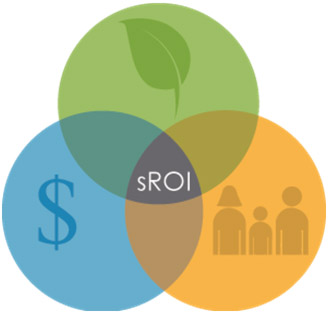 Image Courtesy of URS Corp. | Three Spheres of Sustainability