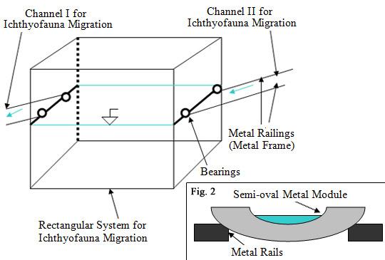 All Images Courtesy of Razvan Voicu   Method I, Figure 1. Rectangular system for ichthyofauna migration: indicative scheme. Figure 2. Metal or hard plastic modules attached to metal rails: indicative scheme.
