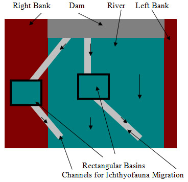  Method I, Figure 5. Rectangular basin positioning related to dam positioning: indicative scheme.