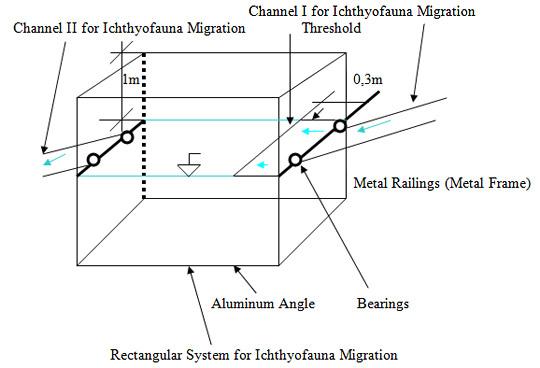 Method I, Figure 6.  Fixing the threshold inside the rectangular basin: indicative scheme.