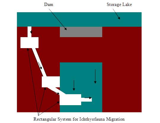  Method I, Figure 7. Fixing the rectangular basin on the slopes: indicative scheme.