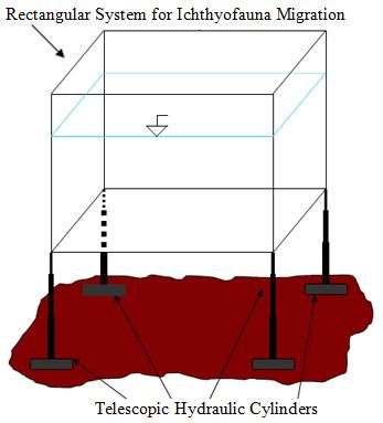 Method I, Figure 8. Rectangular basin fixed on the slope: indicative scheme.