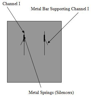  Method I, Figure 11. Metal bars positioning: indicative scheme.