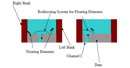  Method I, Figure 12. Positioning of Channel I protection systems: indicative scheme.