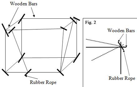  Method II, Figure 1: Wooden mattress. Method II, Figure 2: Rubber cord positioning: indicative scheme.