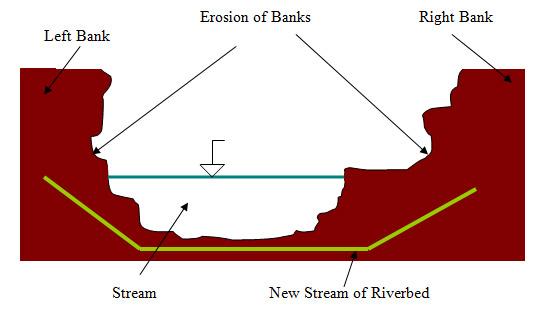  Method III, Figure 1. Linearization of eroded riverbed: indicative scheme.