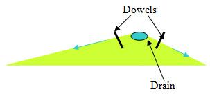  Method III, Figure 2. Prism for riverbed stabilization: indicative scheme.