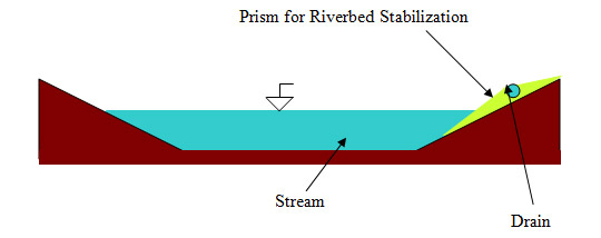  Method III, Figure 3. Positioning of prism for riverbed stabilization: indicative scheme.