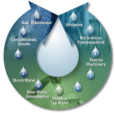 © CH2M HILL | All water has the potential for beneficial use and can move along a continuum from wastewater to ultra-purified.