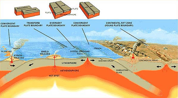 Image courtesy of Submarine Ring of Fire 2002, NOAA/OER | This image shows the many types of plate boundaries: convergent, transform, divergent and continental rift zone. The Explorer Ridge is a divergent plate boundary at an ocean spreading ridge in the eastern Pacific where new oceanic crust is formed.