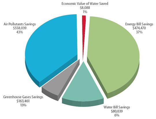 Image Courtesy of HDR|Ft. Belvoir Distribution of Benefits