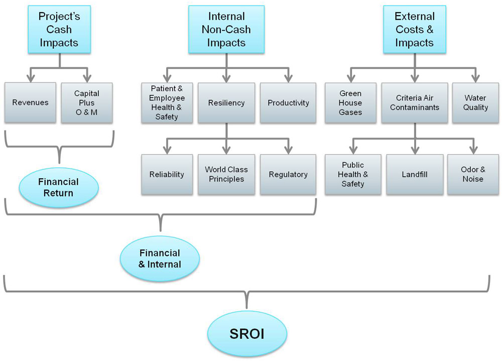 Image Courtesy of HDR |SROI Process Diagram