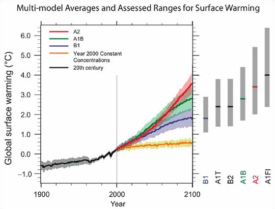 Figure 1 – Image Courtesy of Alion Science and Technology Corporation | IPCC Forth Assessment Report Global Temperature Projections to 2100 (Figure SPM-5 from the AR4).