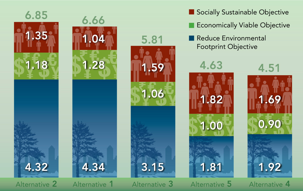 © CH2M HILL, 2009|The Sustainability Assessment Framework (SAF) enables decision-makers to score remediation alternatives based on a range of objectives and indicators within environmental, social and economic sustainability elements.