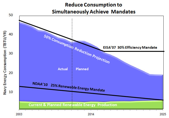 Courtesy US Navy|A reduction in energy intensity ashore reduces the requirement for alternatives.