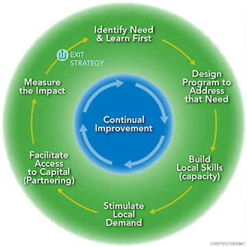 © CH2M HILL   A sustainable model for humanitarian aid involves planning an exit strategy up front and driving each of the steps towards that goal.