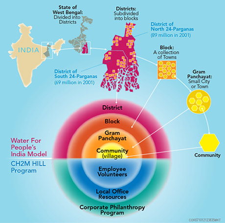 © CH2M HILL   Only by leveraging across multiple structures at different levels can durable relationships be created to foster sustainable, lasting water and sanitation systems. This applies to both NGOs working on the ground and corporations providing philanthropic support.