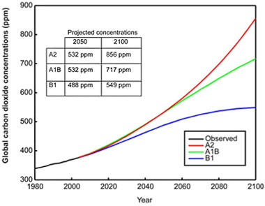 Fig. 5 – Source: IPCC Special Report on Emissions Scenarios (SRES), 2000