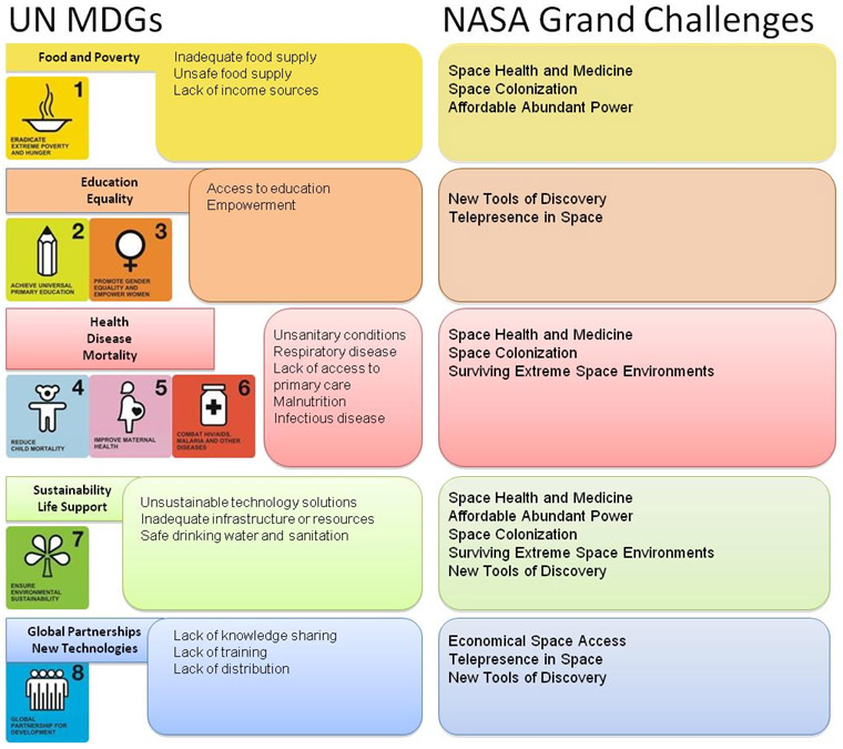 Photo Credit: NASA Space Johnson Center Figure 1. Comparison of U.N. Millennium Development Goals with NASA's space technology grand challenges as identified by NASA's Office of the Chief Technologist. Thematic connections are for illustration only.
